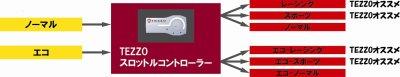画像2: 出足のもっさり改善!TEZZOスロットルコントローラー for FIAT500 1.4《16.04.03更新》