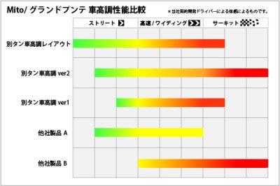 画像3: TEZZO別タンク車高調レイアウトサスキット(ストリート) (for アルファロメオMiTo)